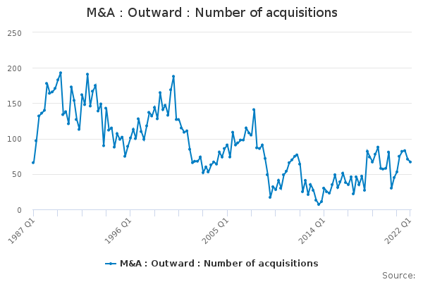 M&A : Outward : Number of acquisitions