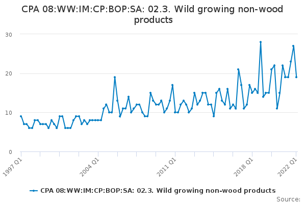 CPA 08:WW:IM:CP:BOP:SA: 02.3. Wild growing non-wood products