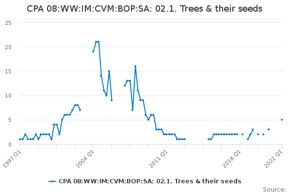 CPA 08:WW:IM:CVM:BOP:SA: 02.1. Trees & their seeds