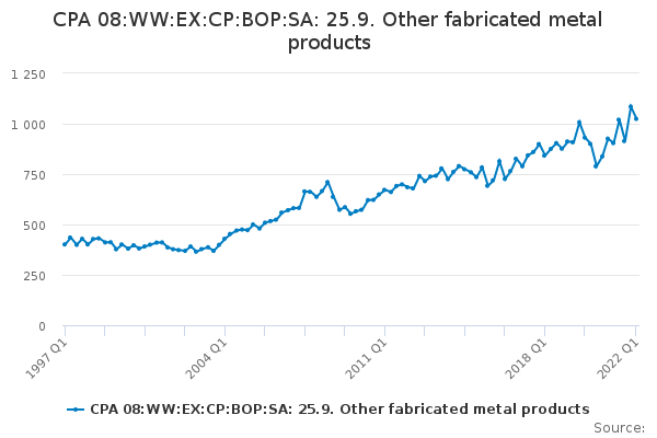 CPA 08:WW:EX:CP:BOP:SA: 25.9. Other fabricated metal products