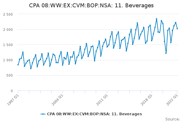 CPA 08:WW:EX:CVM:BOP:NSA: 11. Beverages