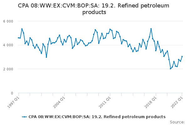 CPA 08:WW:EX:CVM:BOP:SA: 19.2. Refined petroleum products
