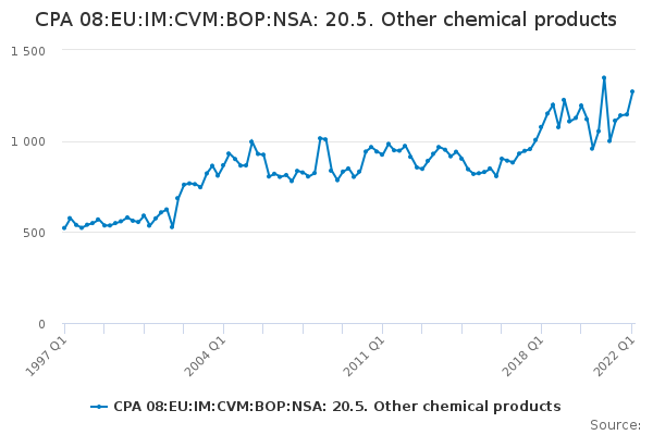 CPA 08:EU:IM:CVM:BOP:NSA: 20.5. Other chemical products