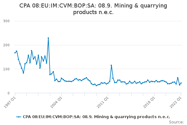 CPA 08:EU:IM:CVM:BOP:SA: 08.9. Mining & quarrying products n.e.c.