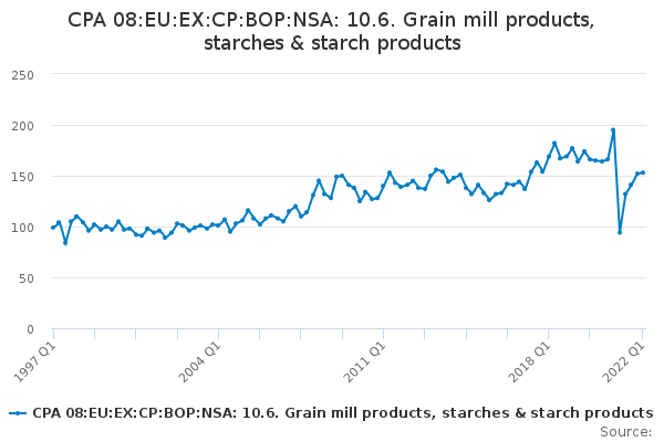 CPA 08:EU:EX:CP:BOP:NSA: 10.6. Grain mill products, starches & starch products