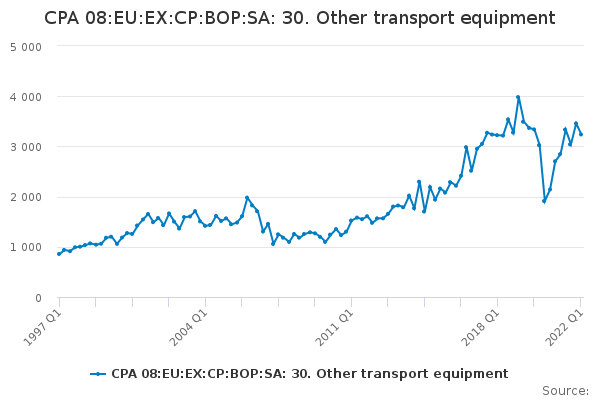 CPA 08:EU:EX:CP:BOP:SA: 30. Other transport equipment