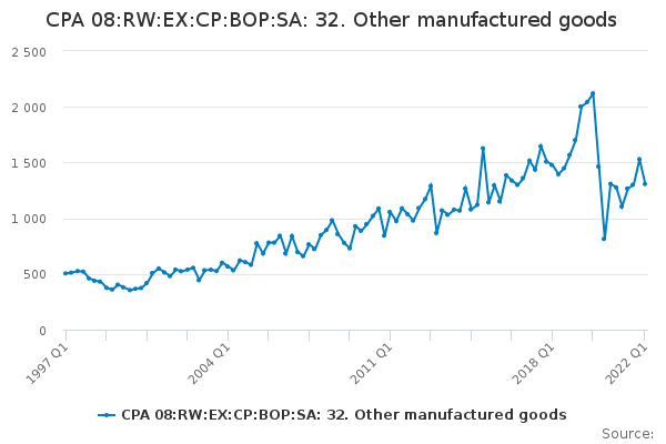 CPA 08:RW:EX:CP:BOP:SA: 32. Other manufactured goods