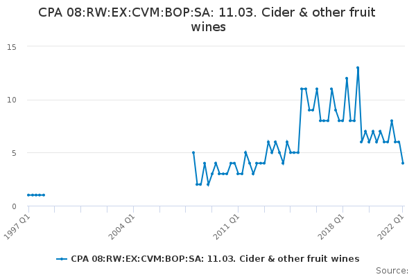 CPA 08:RW:EX:CVM:BOP:SA: 11.03. Cider & other fruit wines