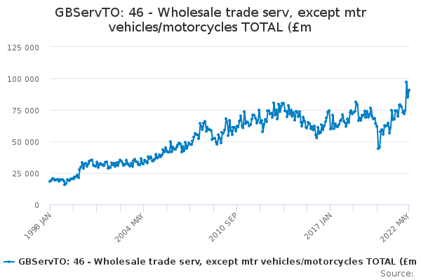 GBServTO: 46 - Wholesale trade serv, except mtr vehicles/motorcycles TOTAL (£m