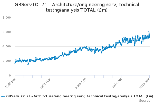 GBServTO: 71 - Architcture/engineerng serv; technical testng/analysis TOTAL (£m)
