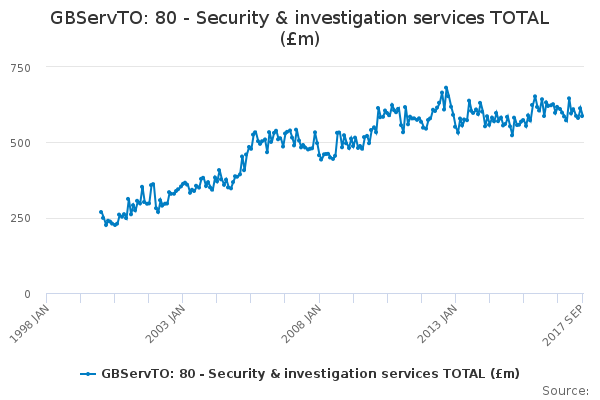 GBServTO: 80 - Security & investigation services TOTAL (£m)