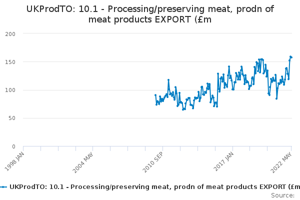 UKProdTO: 10.1 - Processing/preserving meat, prodn of meat products EXPORT (£m