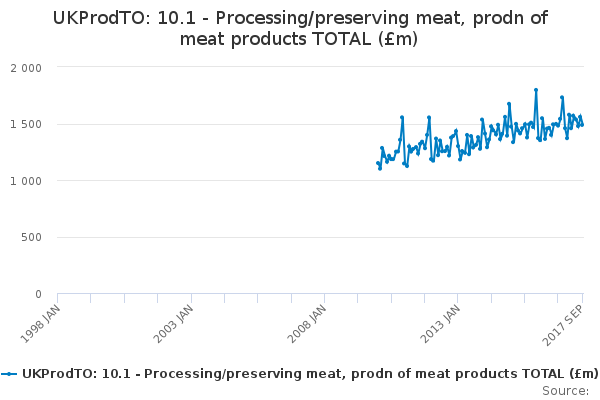 UKProdTO: 10.1 - Processing/preserving meat, prodn of meat products TOTAL (£m)