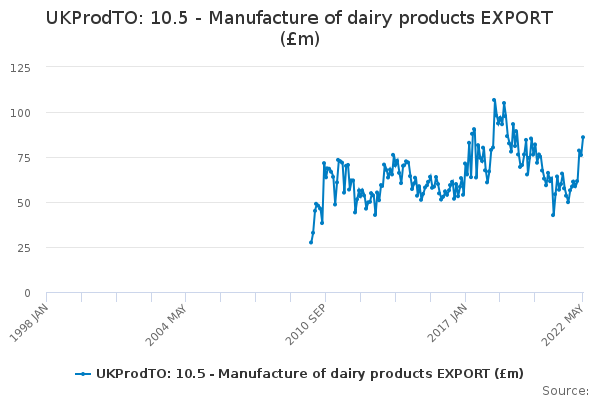 UKProdTO: 10.5 - Manufacture of dairy products EXPORT (£m)