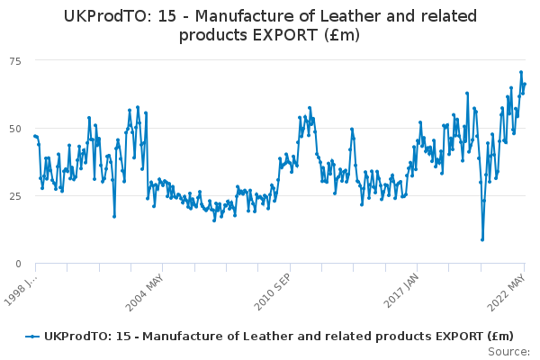 UKProdTO: 15 - Manufacture of Leather and related products EXPORT (£m)