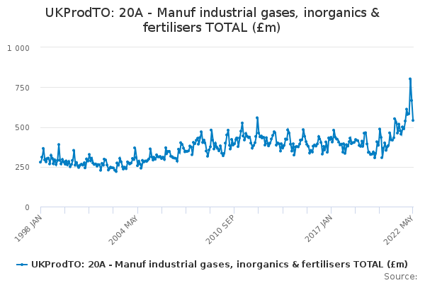 UKProdTO: 20A - Manuf industrial gases, inorganics & fertilisers TOTAL (£m)