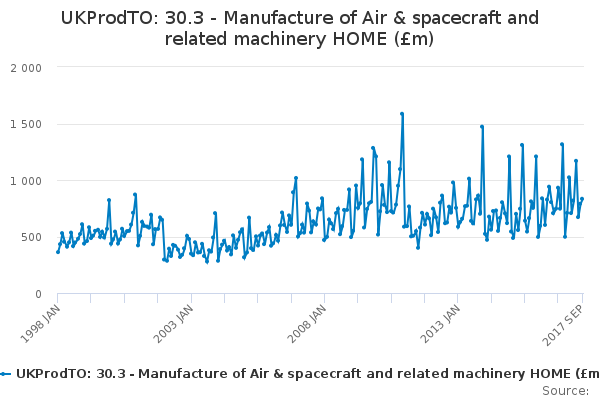 UKProdTO: 30.3 - Manufacture of Air & spacecraft and related machinery HOME (£m)