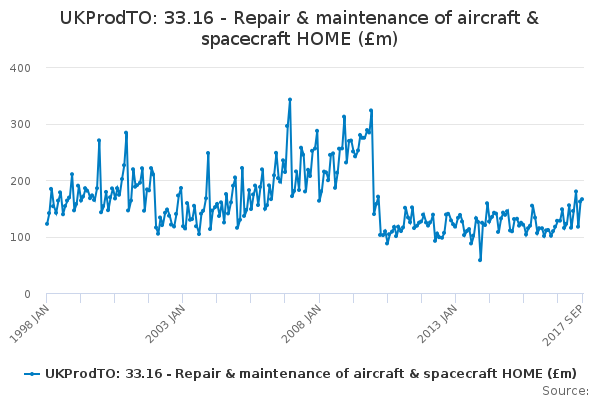UKProdTO: 33.16 - Repair & maintenance of aircraft & spacecraft HOME (£m)