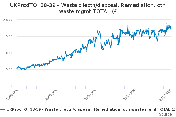 UKProdTO: 38-39 - Waste cllectn/disposal, Remediation, oth waste mgmt TOTAL (£