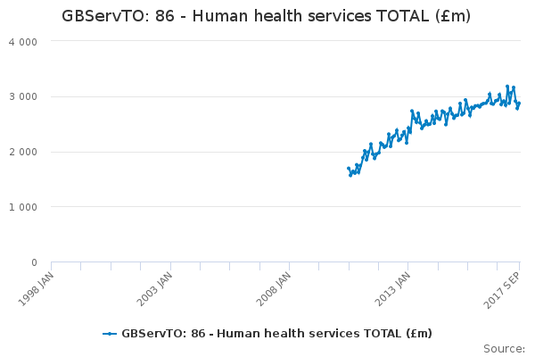 GBServTO: 86 - Human health services TOTAL (£m)
