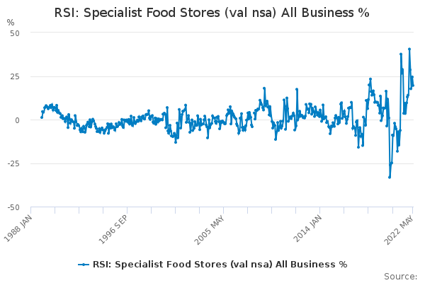 RSI: Specialist Food Stores (val nsa) All Business %