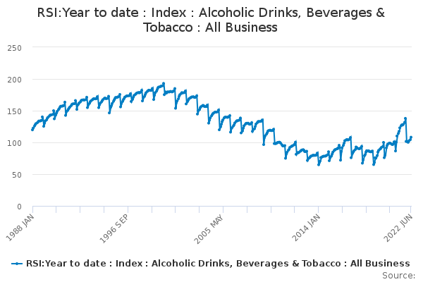 RSI:Year to date : Index : Alcoholic Drinks, Beverages & Tobacco : All Business