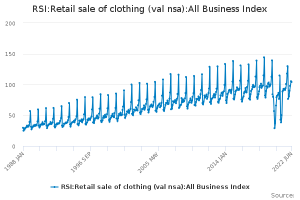 RSI:Retail sale of clothing (val nsa):All Business Index