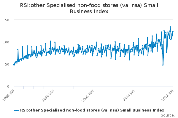RSI:other Specialised non-food stores (val nsa) Small Business Index