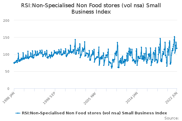 RSI:Non-Specialised Non Food stores (vol nsa) Small Business Index