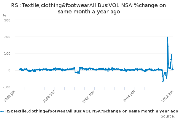 RSI:Textile,clothing&footwearAll Bus:VOL NSA:%change on same month a year ago
