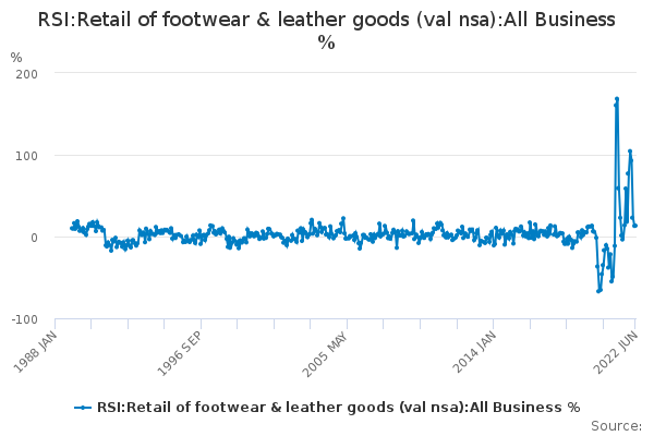 RSI:Retail of footwear & leather goods (val nsa):All Business %