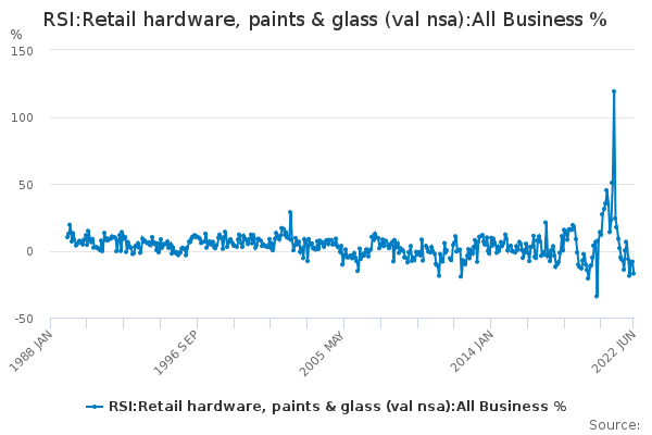 RSI:Retail hardware, paints & glass (val nsa):All Business %