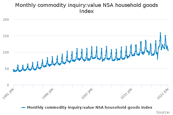Monthly commodity inquiry:value NSA household goods Index
