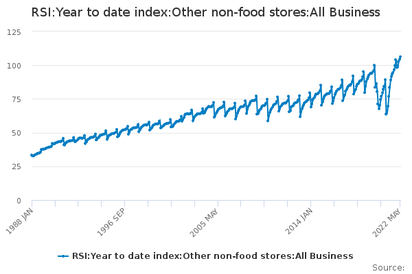 RSI:Year to date index:Other non-food stores:All Business