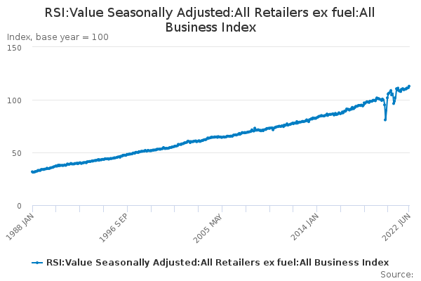 RSI:Value Seasonally Adjusted:All Retailers ex fuel:All Business Index