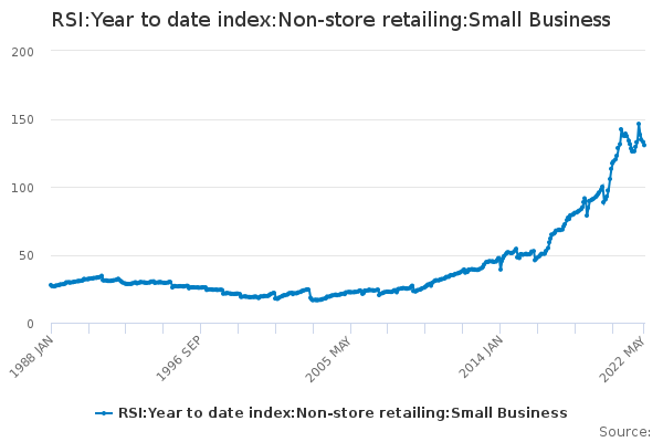 RSI:Year to date index:Non-store retailing:Small Business
