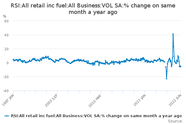 RSI:All retail inc fuel:All Business:VOL SA:% change on same month a year ago