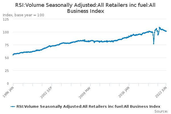 RSI:Volume Seasonally Adjusted:All Retailers inc fuel:All Business Index