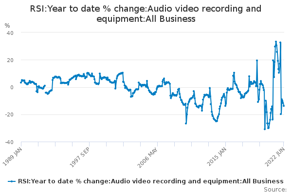RSI:Year to date % change:Audio video recording and equipment:All Business