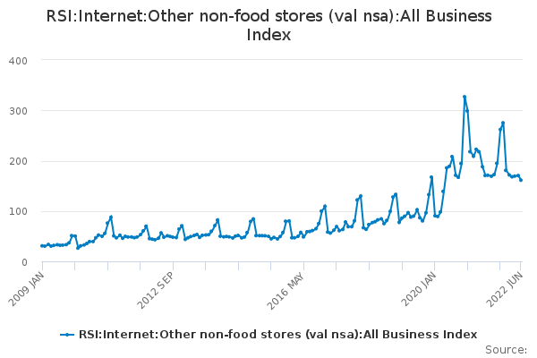 RSI:Internet:Other non-food stores (val nsa):All Business Index
