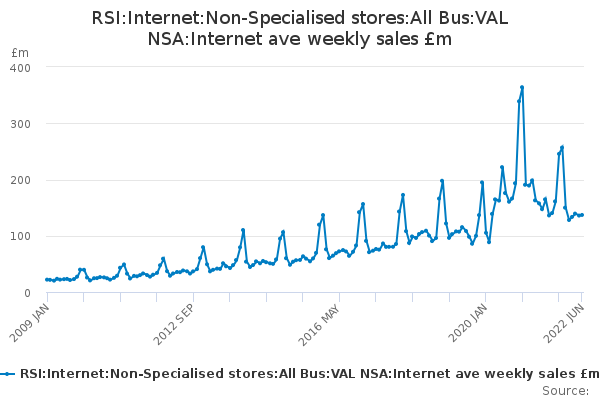 RSI:Internet:Non-Specialised stores:All Bus:VAL NSA:Internet ave weekly sales £m
