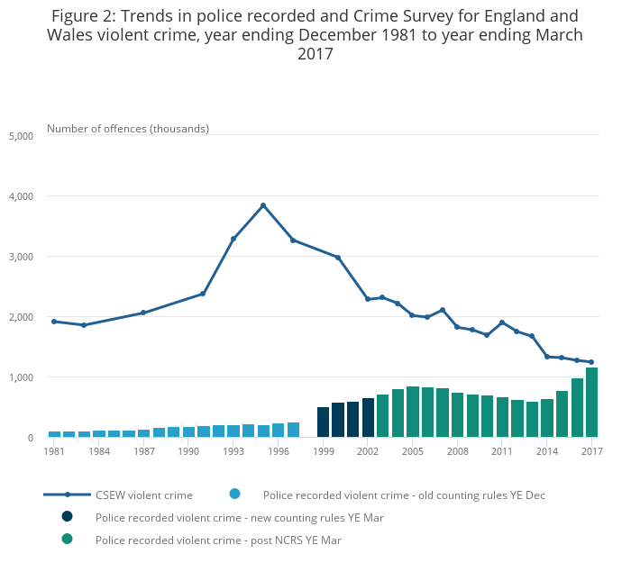 The Nature Of Violent Crime In England And Wales