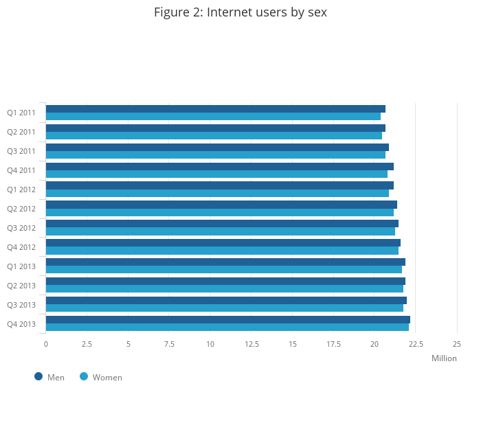 Internet Access Quarterly Update - Office for National ...
