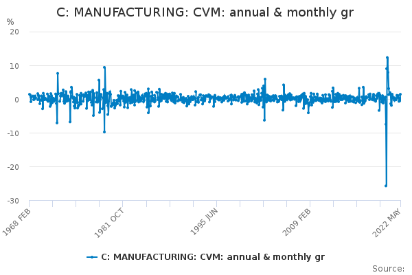 C: MANUFACTURING: CVM: annual & monthly gr
