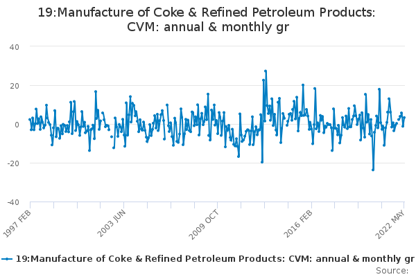 19:Manufacture of Coke & Refined Petroleum Products: CVM: annual & monthly gr