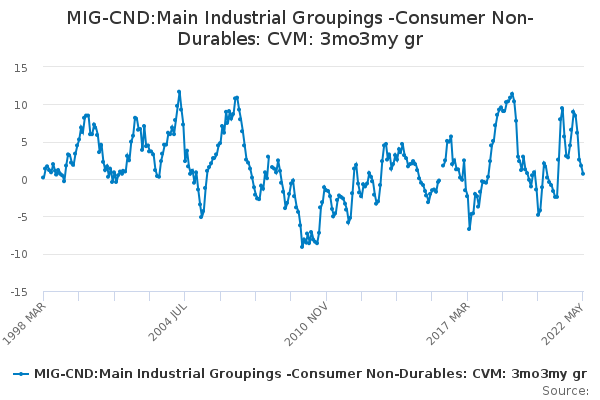 MIG-CND:Main Industrial Groupings -Consumer Non-Durables: CVM: 3mo3my gr