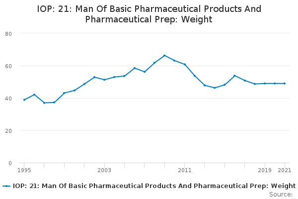IOP: 21: Man Of Basic Pharmaceutical Products And Pharmaceutical Prep: Weight