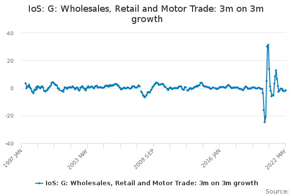 IoS: G: Wholesales, Retail and Motor Trade: 3m on 3m growth