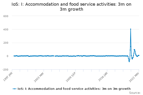 IoS: I: Accommodation and food service activities: 3m on 3m growth