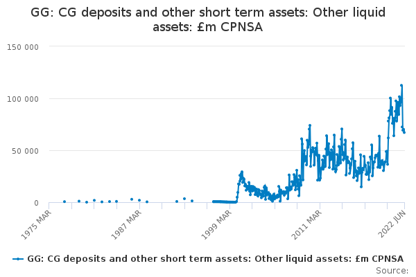 GG: CG deposits and other short term assets: Other liquid assets: £m CPNSA